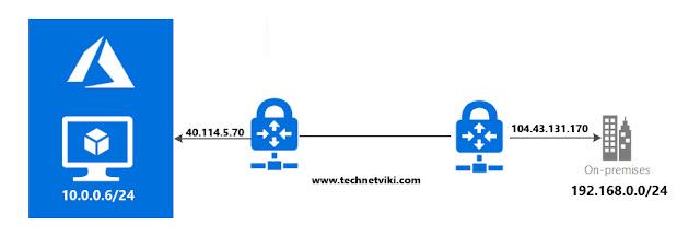 Configuring Azure Site-to-Site VPN