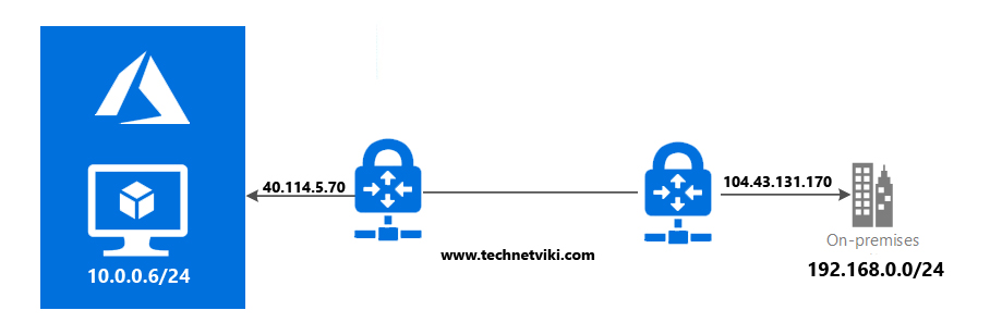 On-Premises to Azure Using Site To Site VPN