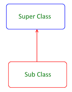 Single Inheritance Model