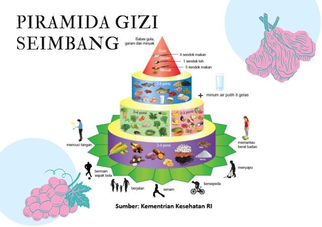 piramida-gizi-seimbang-kemenkes