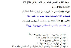 كشف الأسماء المصـ/ـابين بفيـ/ـروس كورونـ/ـا اليوم الإثنين 21/12/2020