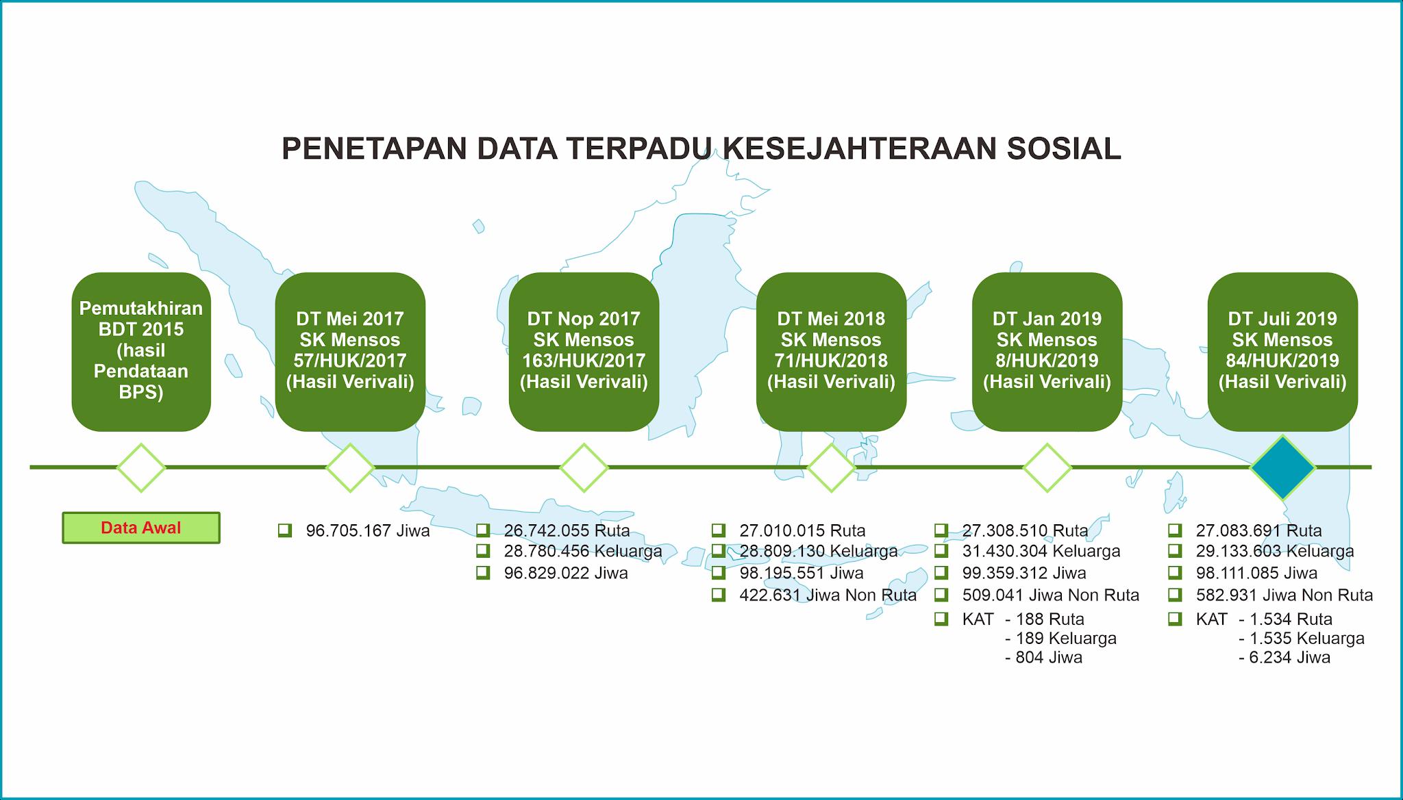 Cek Dtks Data Terpadu Kesejahteraan Sosial Bdt Basis Data Terpadu Kemensos