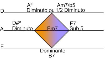acordes de preparação, acordes dominantes, acordes subdominantes, acordes de resolução, trítono