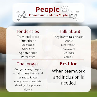People Communication Style: They tend to be empathetic emotional, sensitive, and, spontaneous. They like to talk about people, motivation, teamwork, feelings, and values. They can get caught up in what others think and want to know everyone's thoughts and feelings, slowing the process down. They are good with teamwork and making sure everyone is included.