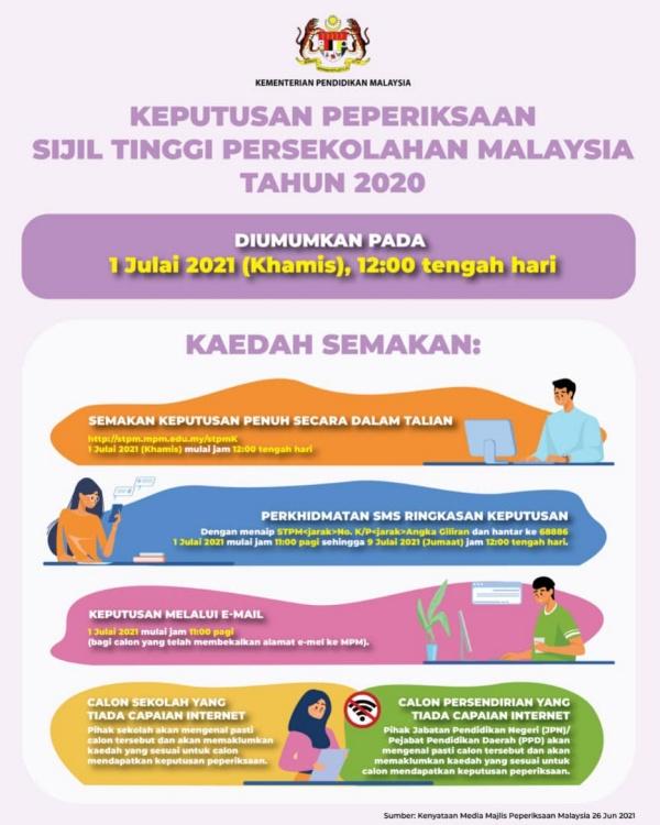 Semakan Keputusan STPM 2020