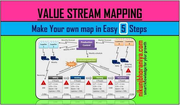 Value Stream Mapping | VSM Study with example