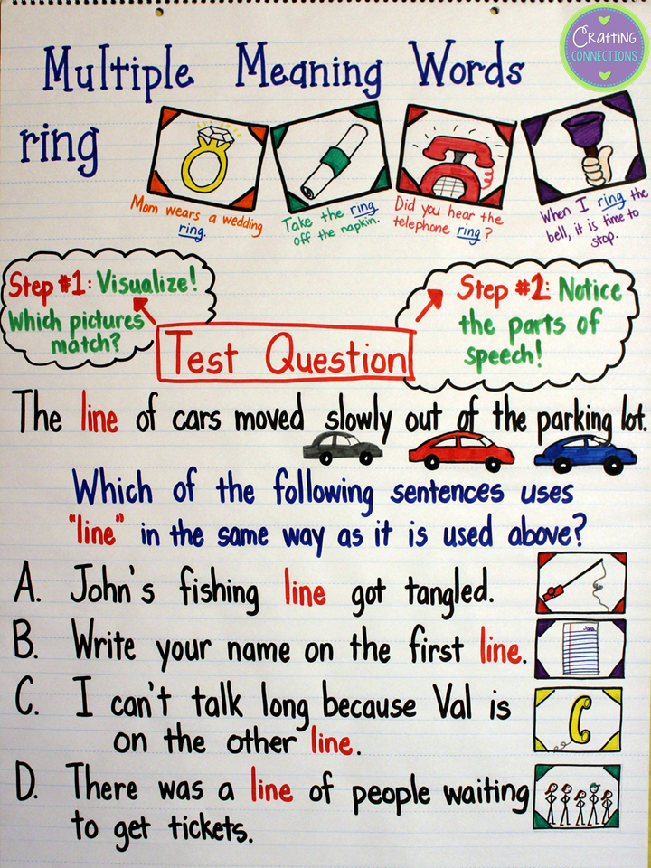 Multiple Meaning Words Anchor Chart- Use this anchor chart to help prepare your students for those complex multiple meaning test questions!