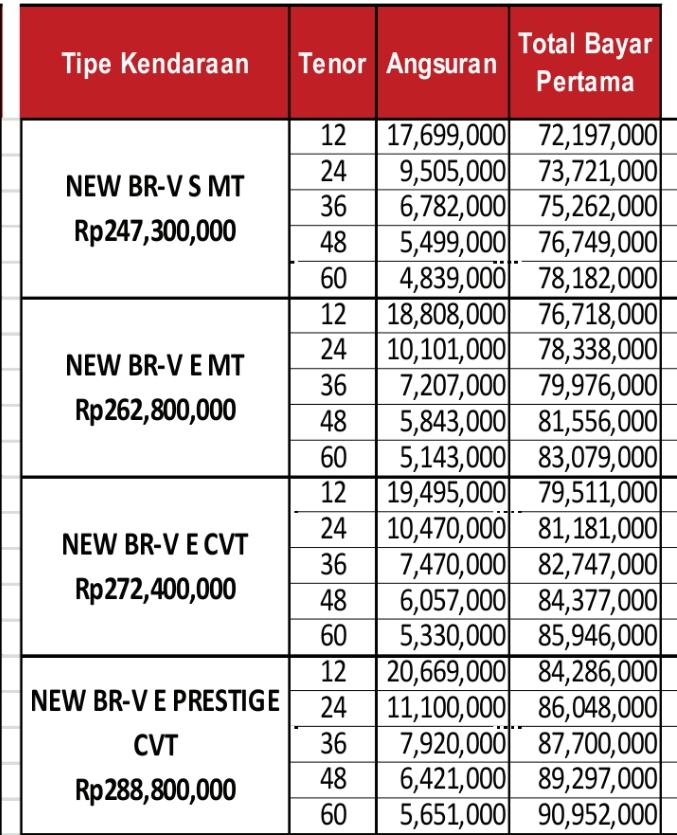 Cicilan Kredit Honda Brv Via CIMB NIAGA FINANCE, Prestige, Manual, Matick