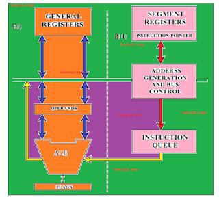 माइक्रोप्रोसेसर का सॉफ्टवेयर मॉडल :,8086 माइक्रोप्रोसेसर के कार्यात्मक ब्लाक आरेख और आर्किटेक्चर ,Architecture or functional block diagram of 8086,Software model of 8086 microprocessor ,8086