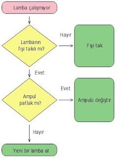 Akgoritma