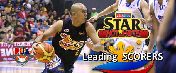 List of Leading Scorers: Star Hotshots 2016-2017 PBA Philippine Cup