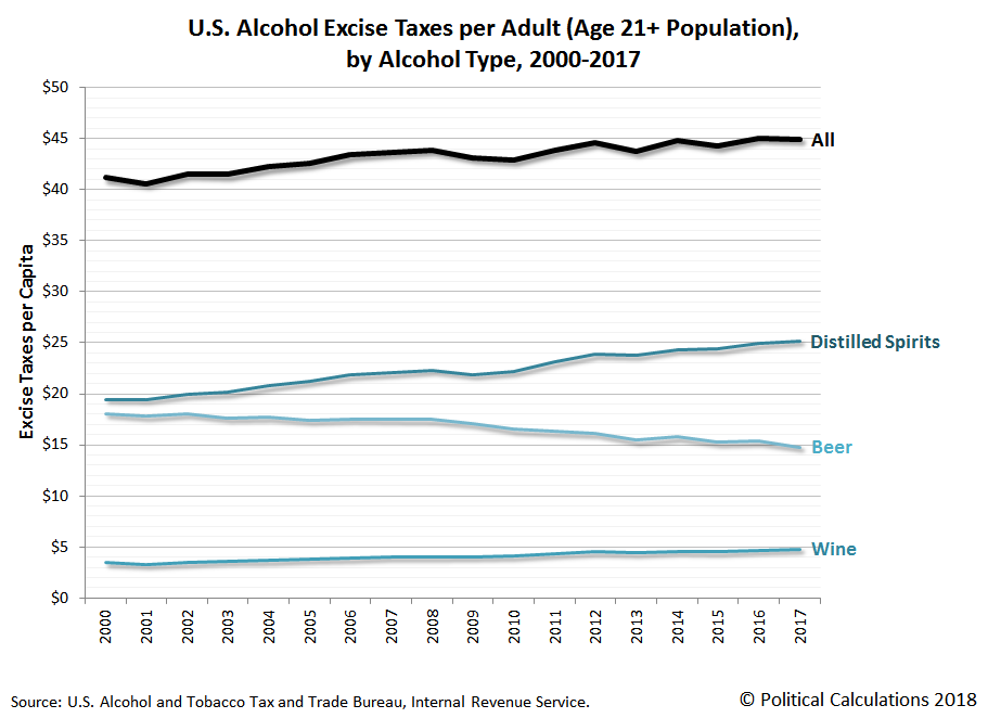 U.S. Alcohol Excise Taxes per Adult (Age 21+ Population), by Alcohol Type, 2000-2017
