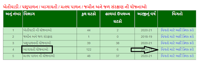 How to apply ikhedut.gujarat.gov.in schemes