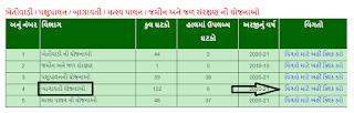 How to apply ikhedut.gujarat.gov.in schemes