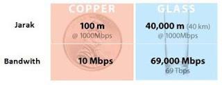 Perbedaan Fiber Optic vs Kabel Tembaga