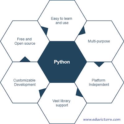 CBSE Class 11 - Informatics Practices - Chapter Python Basics (Q and A) (#eduvictors)(#cbsenotes)