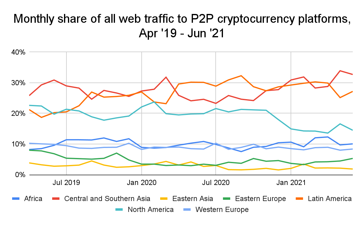 Adoption in emerging markets grows, powered by P2P platforms