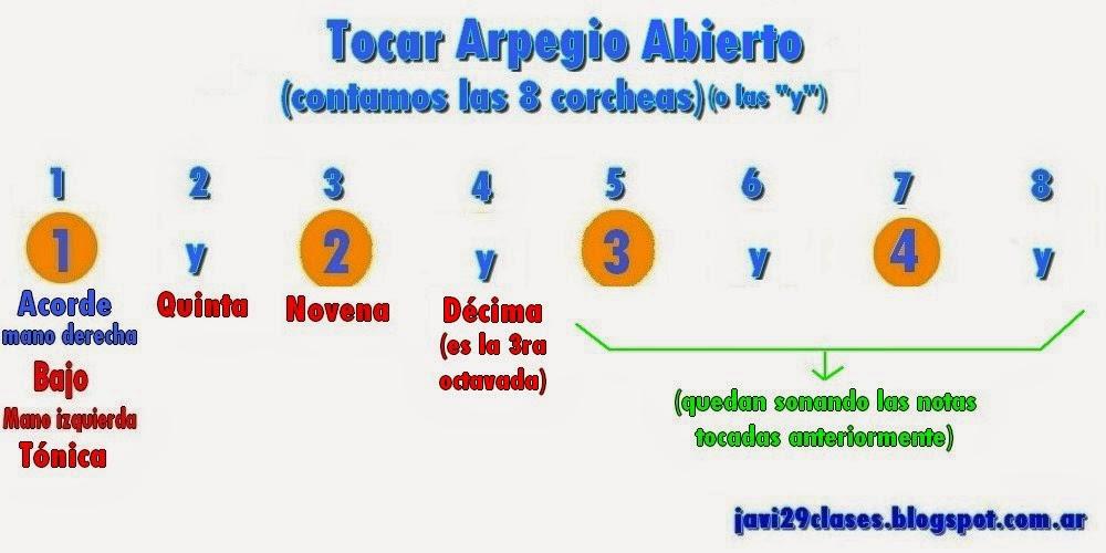 gráfico de Tocar Arpegio abierto en piano