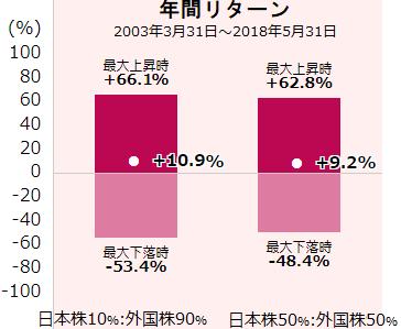 日本株10%:外国株90%と日本株50%:外国株50%の年間リターン比較