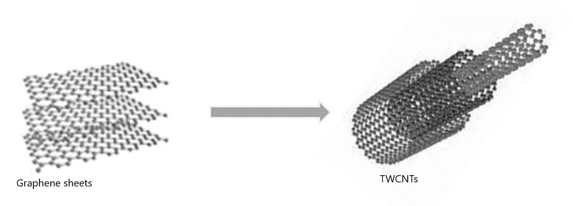Triple walled carbon nanotubes | Texpedia