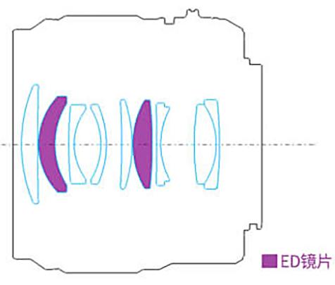 Оптическая схема объектива Yongnuo 42.5mm f/1.7 MFT