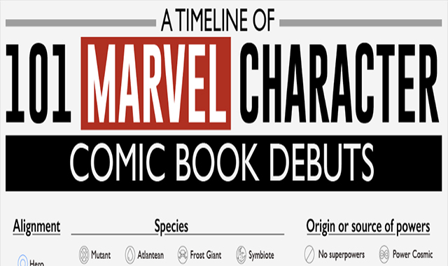 A timeline of 101 comic book debuts by Marvel Character #infographic