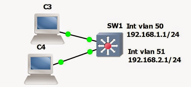 how to add vlan in linux