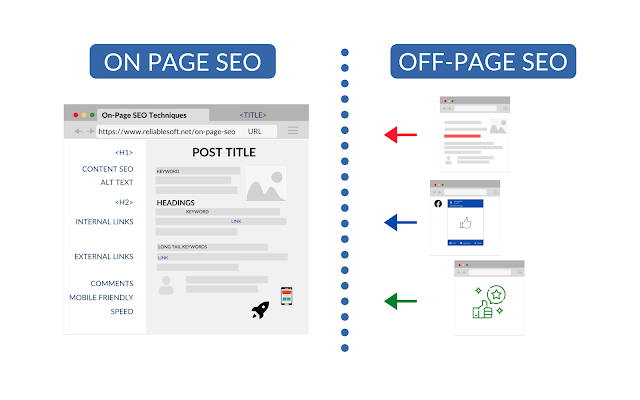 off page seo vs on page seo