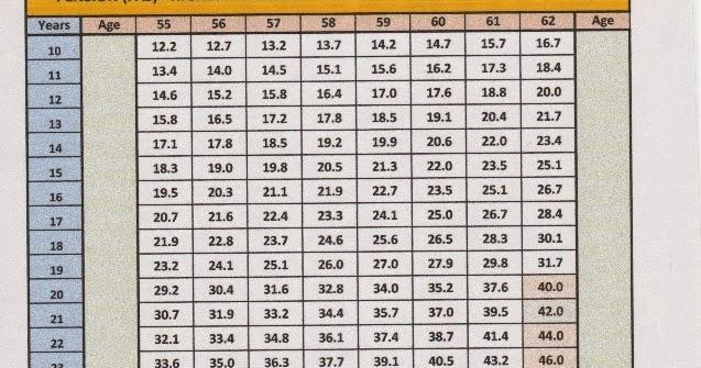 Chaz S School Daze A Simple Chart To Determine Your Tier