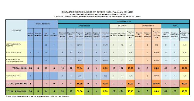 Taxa de ocupação dos leitos de UTI adulto , 45 % para o SUS e 50 % para o particular,  19 leitos vagos para o Vale do Ribeira  (12/01)