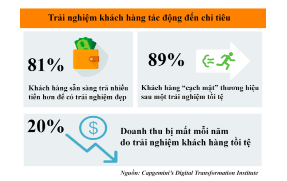 Vì sao chuyển đổi số nên gắn với trải nghiệm khách hàng?