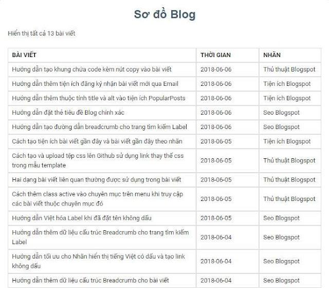 Tạo trang Sitemap đơn giản cho Blog