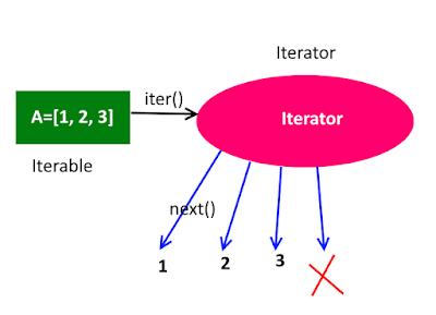 iterator python