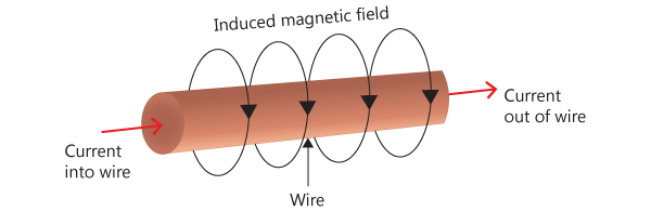 Magnetic field in a current carrying wire