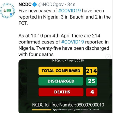 Covid-19: 5 new cases of Coronavirus recorded in Bauchi, FCT
