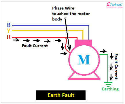 Earth Fault causes, effects