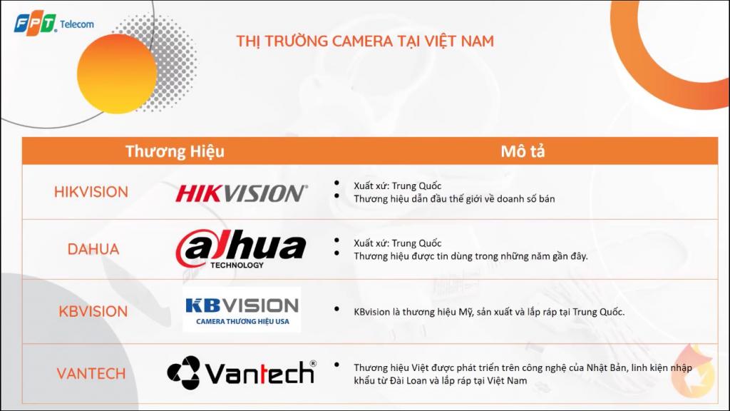 Sự khác biệt của Camera Wifi FPT và Camera Wifi thường
