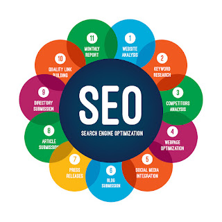 What is SEO (Search engine optimization)?