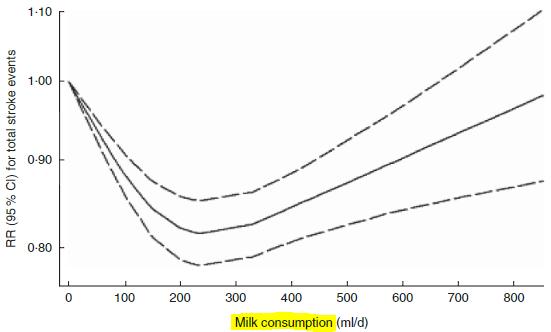 図:ミルクと脳卒中