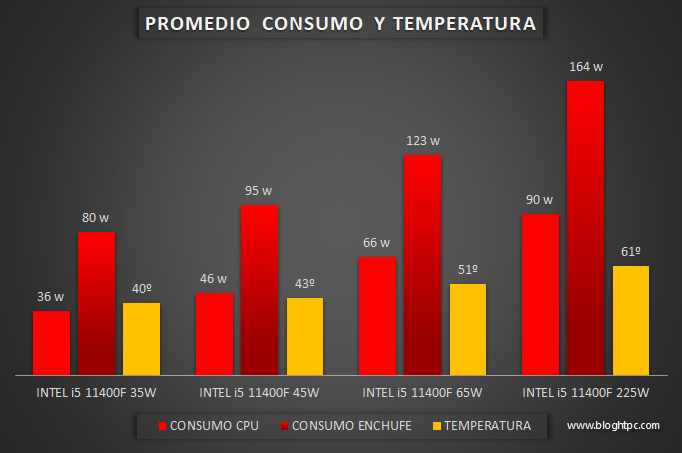 VALORES PROMEDIO DE CONSUMO Y TEMPERATURA