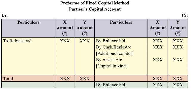 Fixed Capital Method