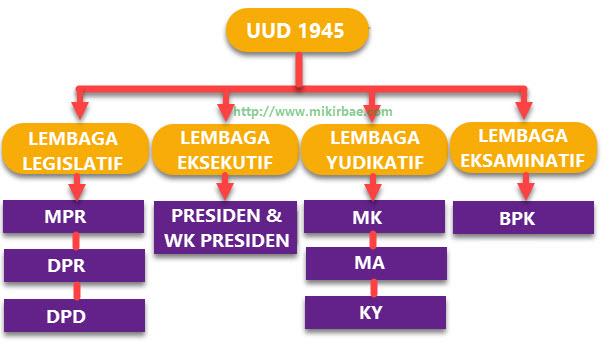 Hubungan Antar Lembaga Negara