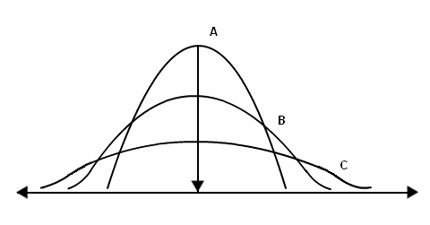 Measures of Dispersion in Statistics