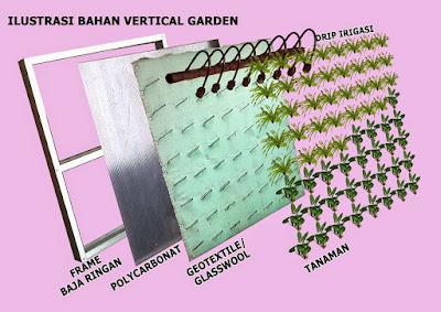 bahan taman vertikal
