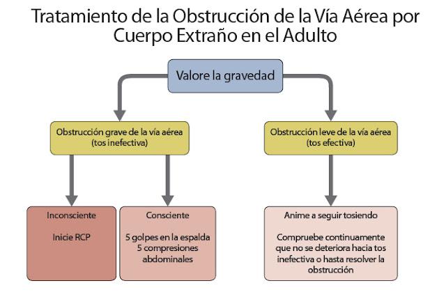 ATRAGANTAMIENTOS-NIÑOS-MAYORES-DE-UN-AÑO-Y-ADULTOS