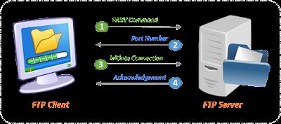 FTP Server In Microsoft Azure