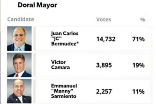 Víctor Cámara perdió las elecciones por paliza en Estados Unidos