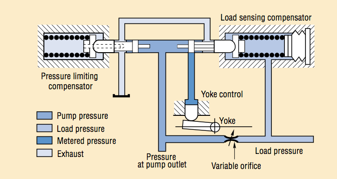 Hydraulic circuit of a load sensing regulator and pressure limitation