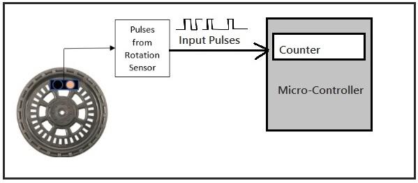 Timer/Counter in Embedded System | Embedded System Tutor