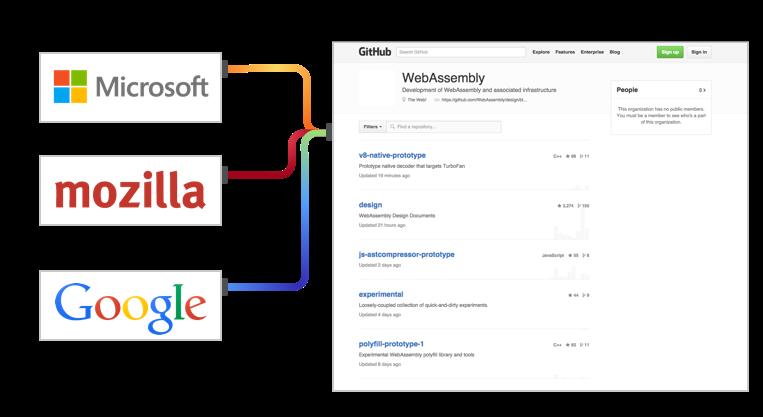 kerjasama google, yahoo, microsoft, webkit, dan w3c untuk membangun webassembly